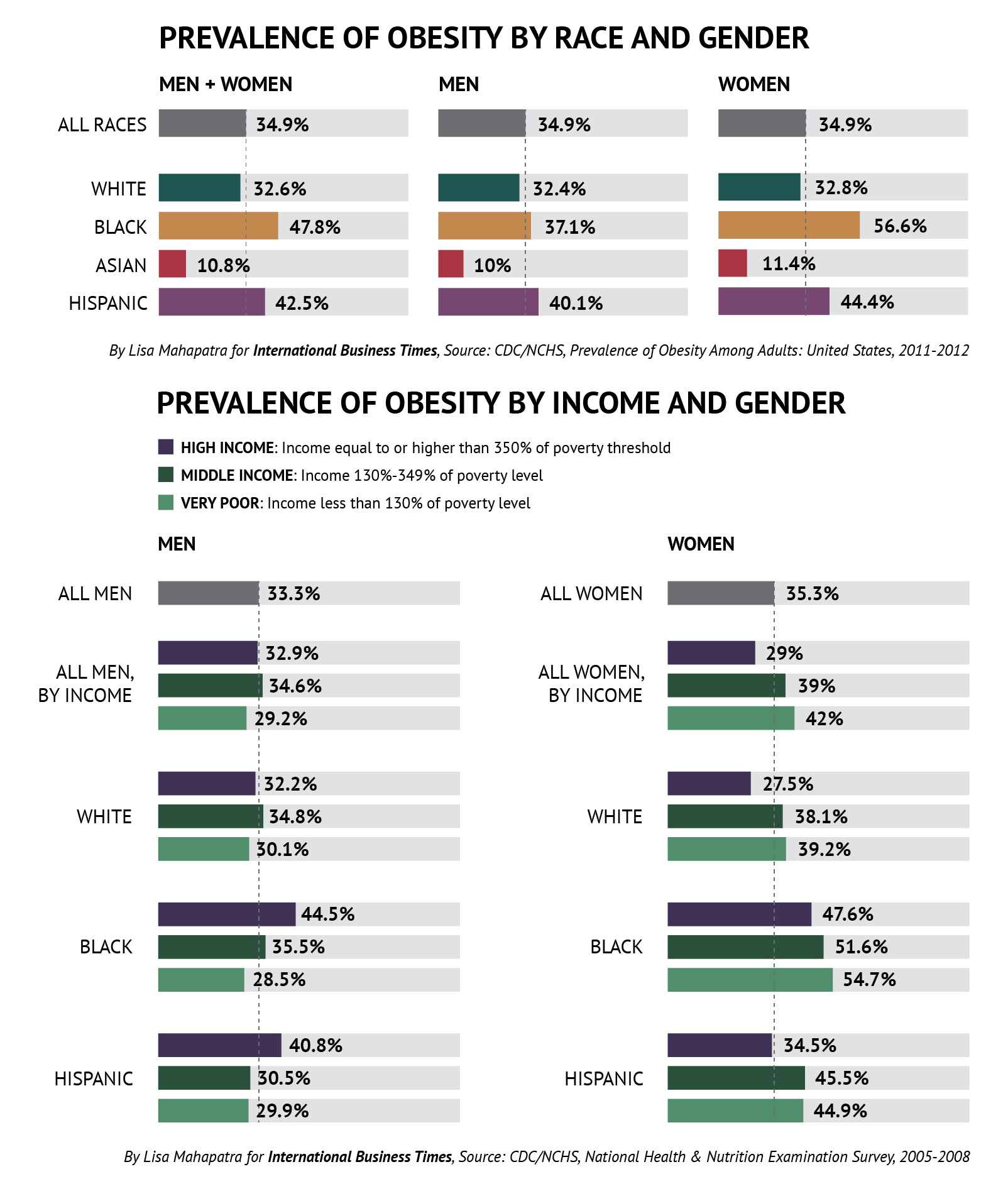obesity and income in the us The second indicator presents the current prevalence of obesity by race/ethnicity and family income, using data from 2005–2008  obesity in the united states.