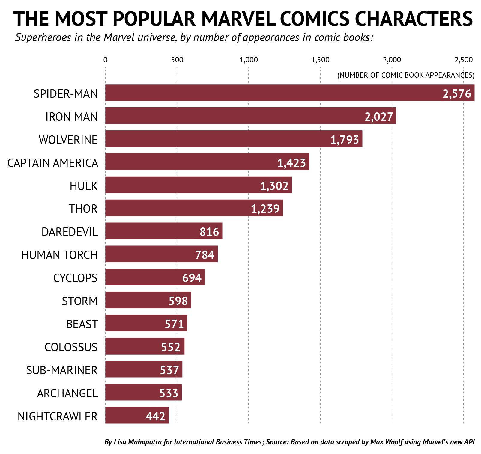 marvel most popular heroes