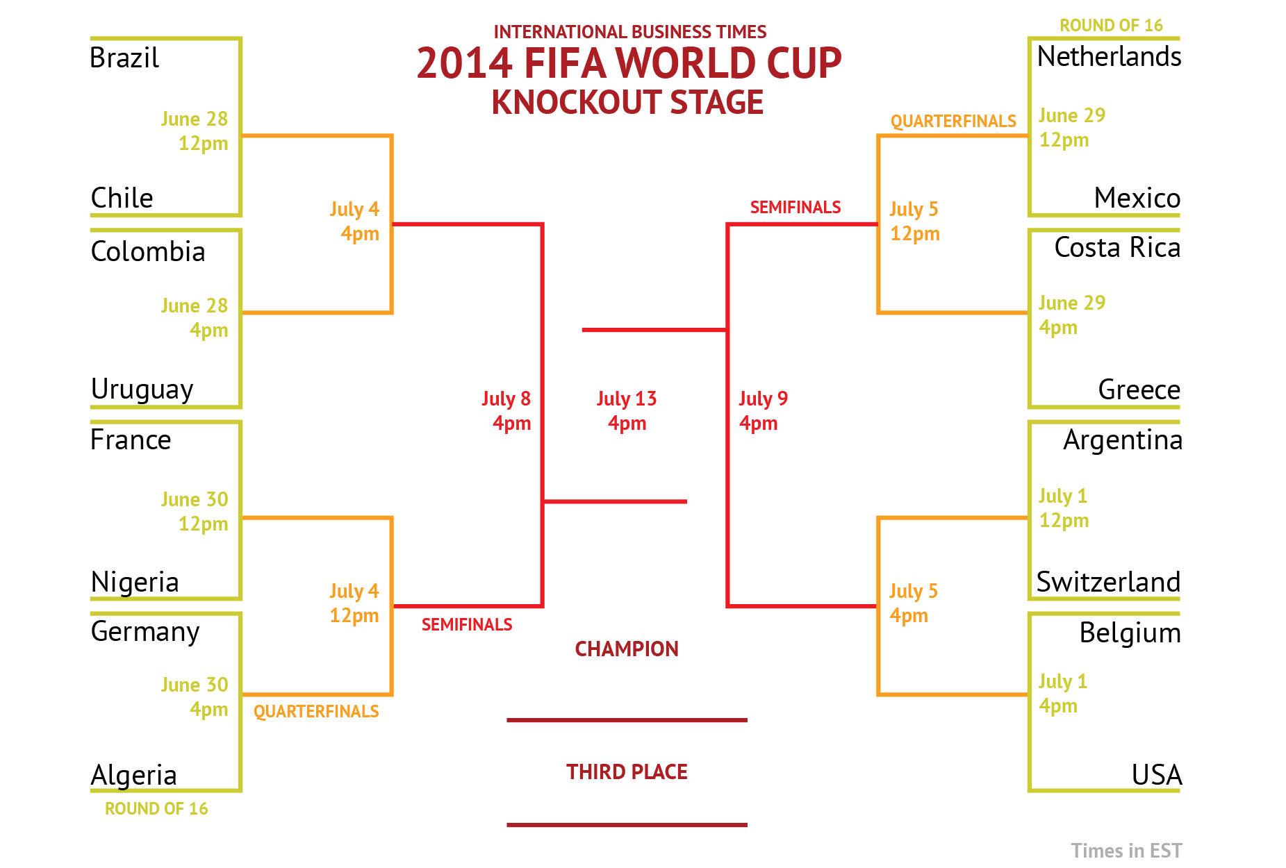 World cup 2014 printable bracket draw for the final 16 for Knockout draw sheet template