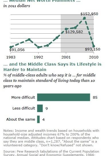 "A report on the state on the American middle class by the Pew Research Center calls the past decade ""lost"" for that socioeconomic group: wealth, income and security are all down."