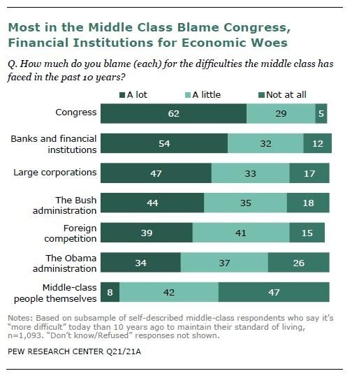 In an interesting finding, the report's survey found most in the middle class blamed the Bush administration and Congress more than the Obama administration for their current plight.