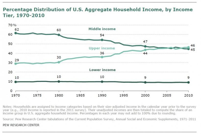 The middle class seems to have plenty to complain about. Their income's share as part of the nation's total sum has been steadily declining as the rich have become richer.