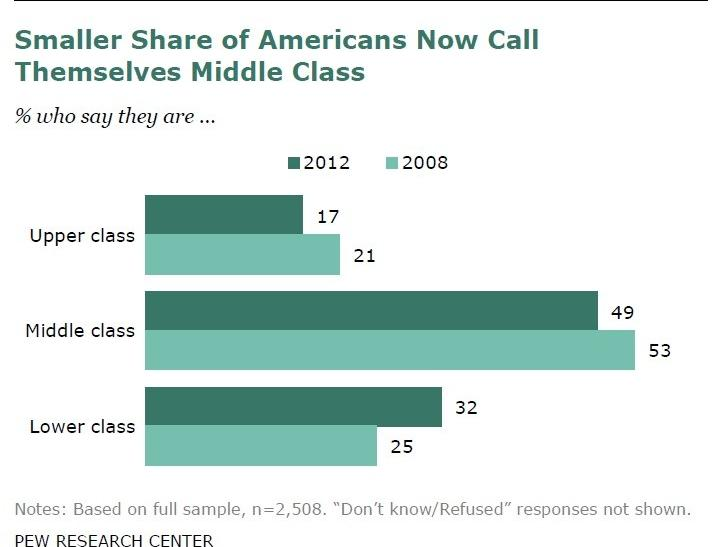 The share of Americans who even consider themselves middle class has grown smaller.