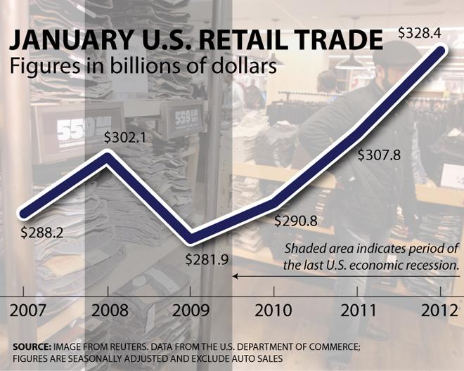 GRAPHIC: Jan. 2007 to Jan. 2012 US retail sales ex-auto