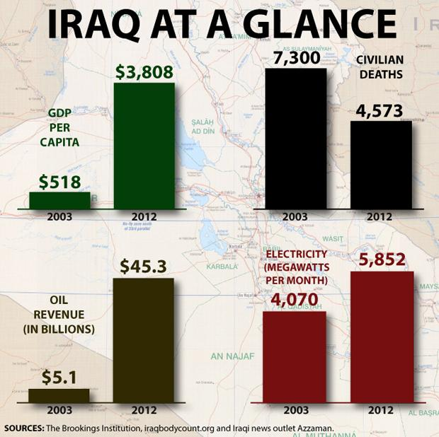 Iraq at a Glance