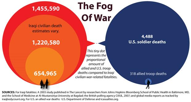Iraq Casualties