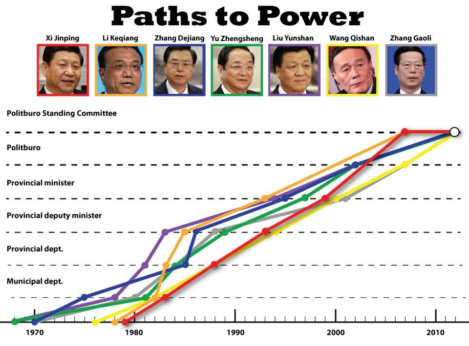 China's Political Paths To Power