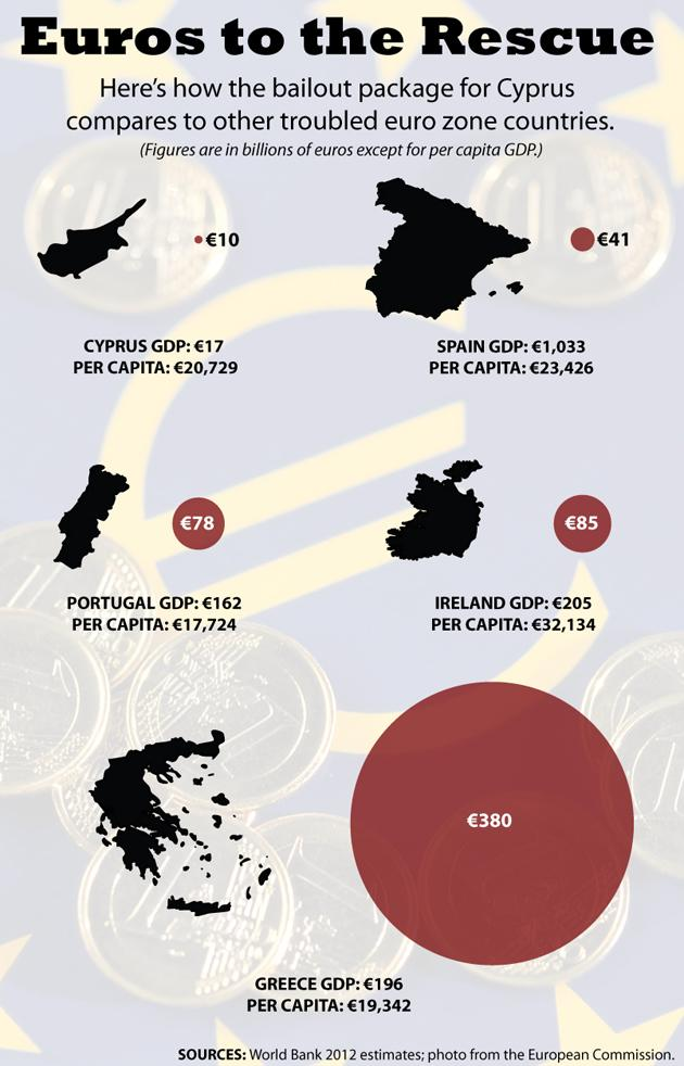 Eurozone Bailout Chart UPDATED GRAPHIC