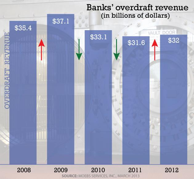 Bank overdraft fee revenue (graphic)