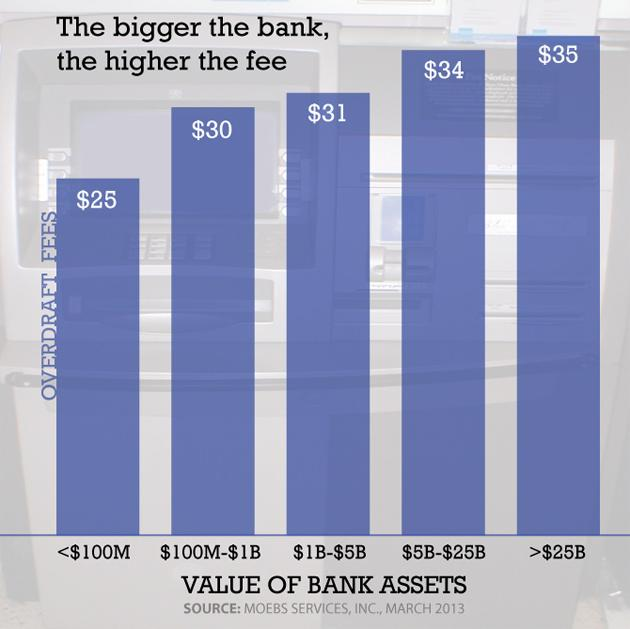 Bank overdraft fees by bank size (chart)