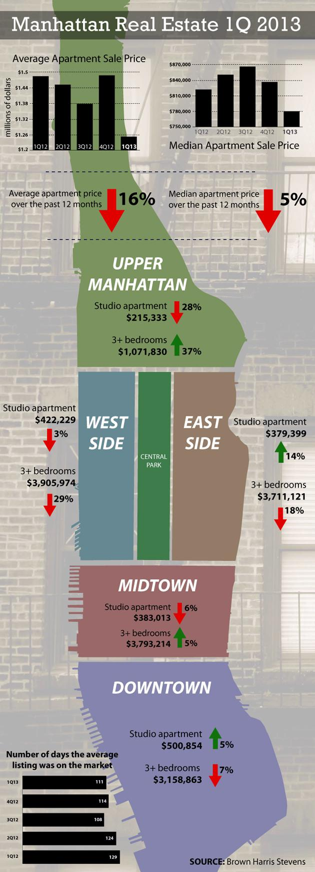 Manhattan real estate 1Q 2013 (Chart)