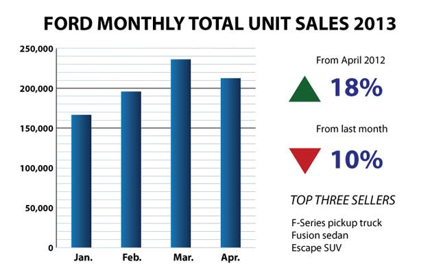 Ford-Bar-Chart April 2013 sales chart
