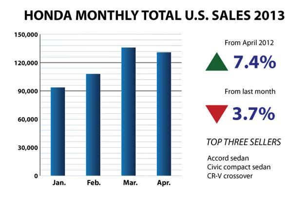 Honda-Bar-Chart April 2013 sales
