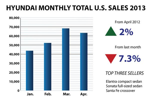 Hyundai-Bar-Chart April 2013 US sales