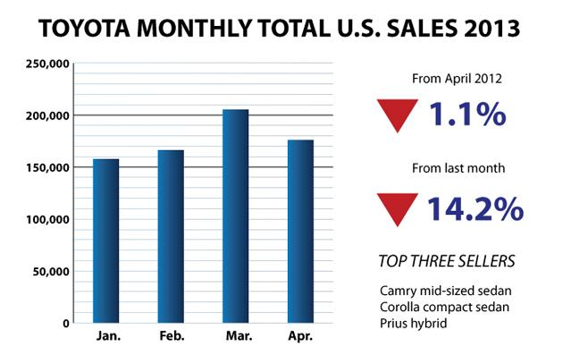 Toyota-Bar-Chart April 2013 U.S. sales