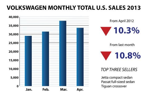 VW-Bar-Chart April 2013 U.S. sales