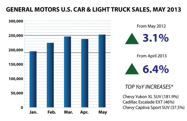 GM May 2013 Auto Sales Bar Chart