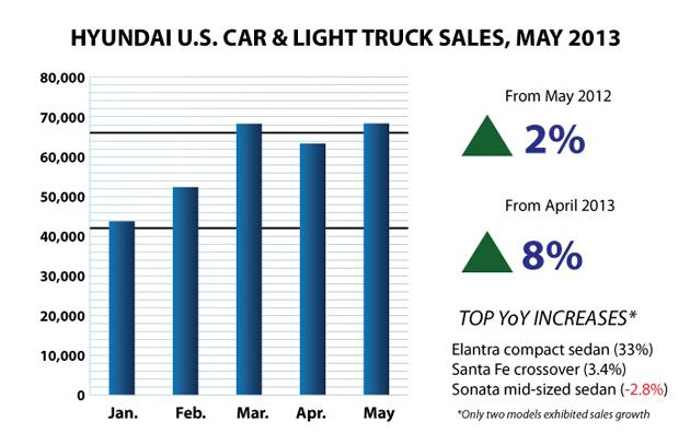 Hyundai May 2013 US Sales Bar Chart