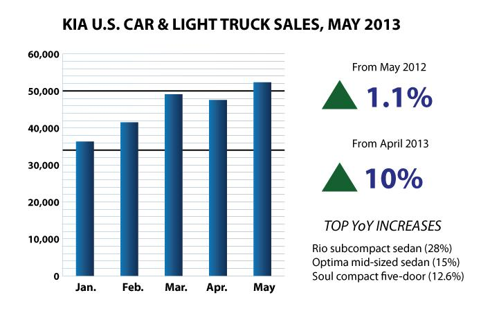 Kia May 2013 US Sales Bar Chart