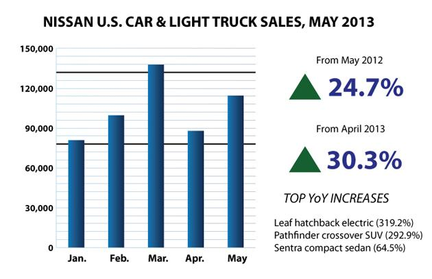 Nissan May 2013 US Auto Sales Bar Chart