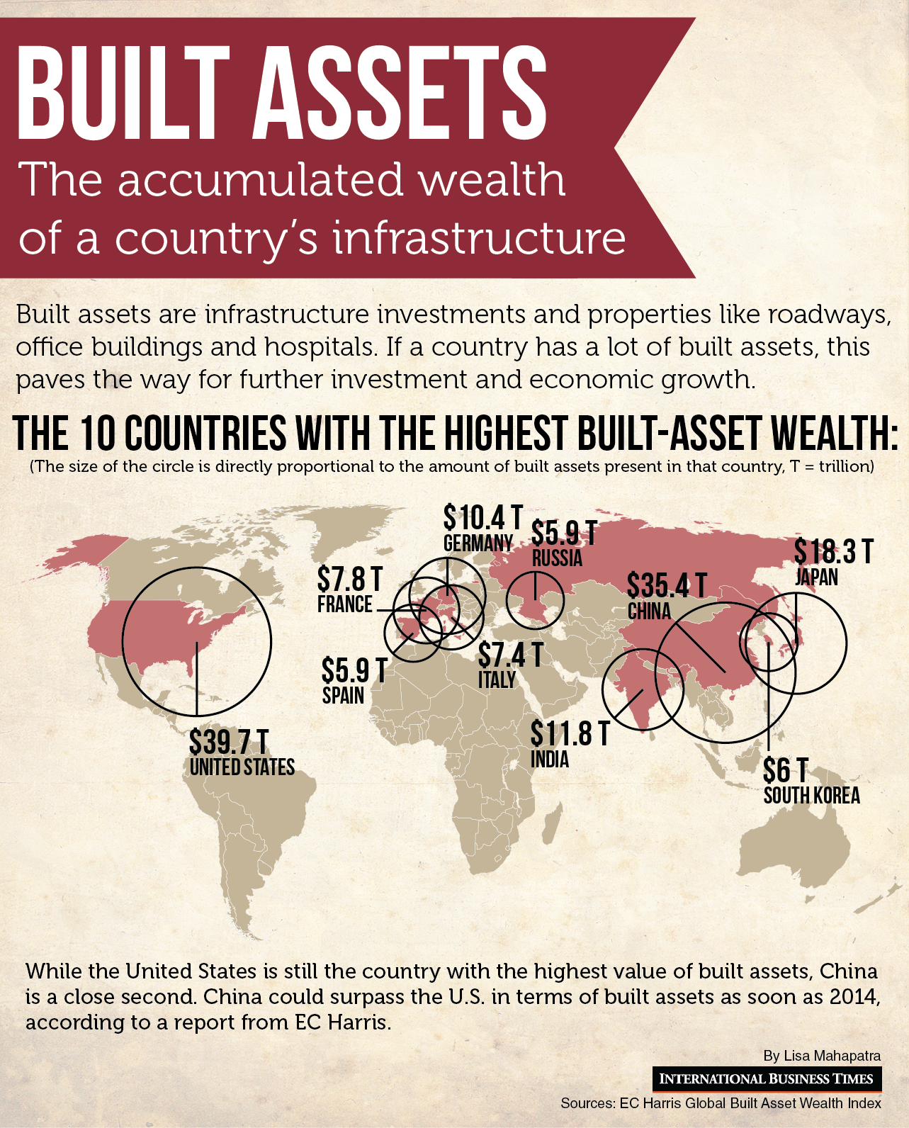 Built Asset Wealth