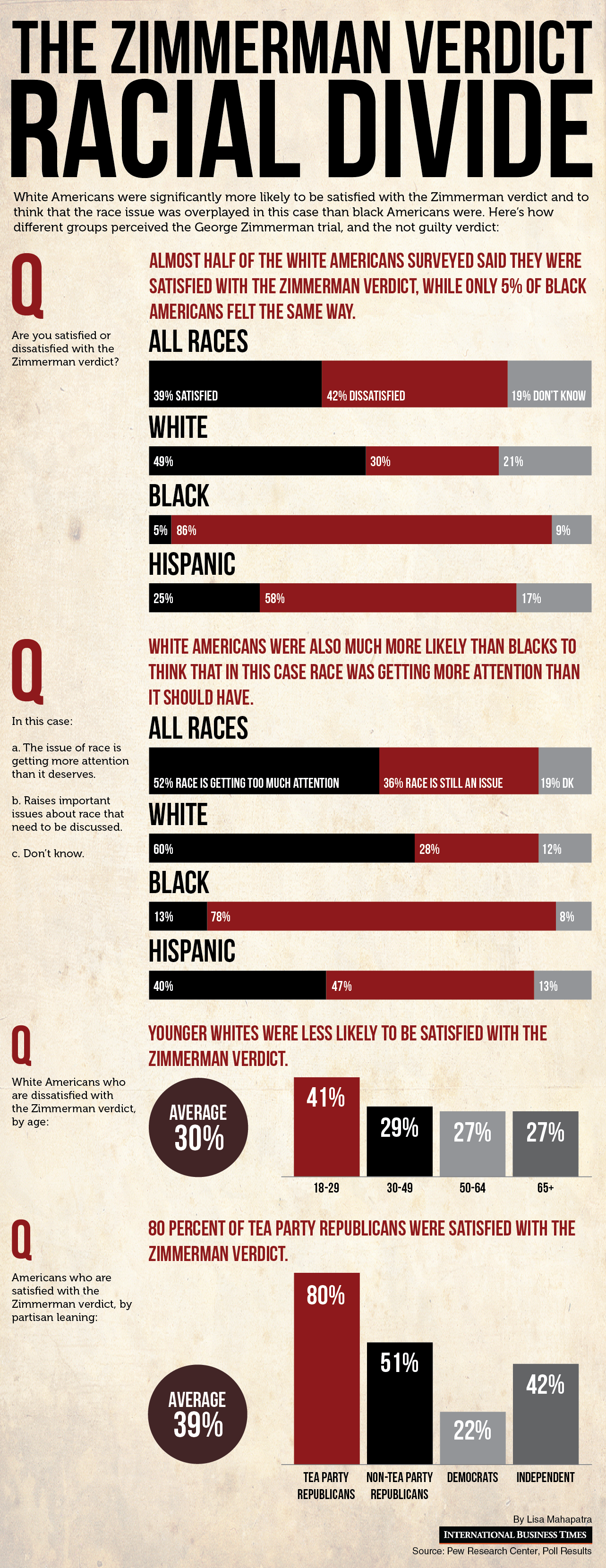 Racial Divide Over Zimmerman Trial