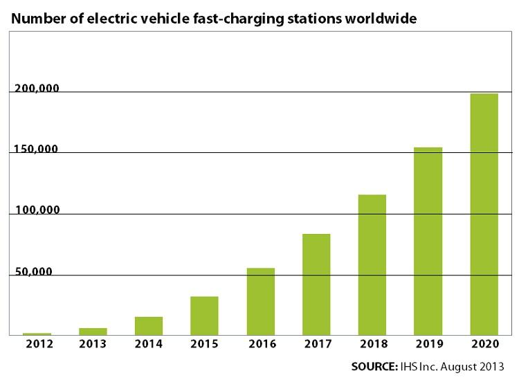 Number Of Electric Car Fast Charge Stations Worldwide Seen