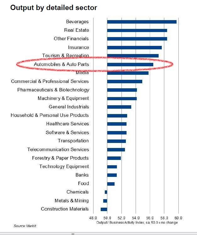 Auto manufacturing chart August 2013 (2)
