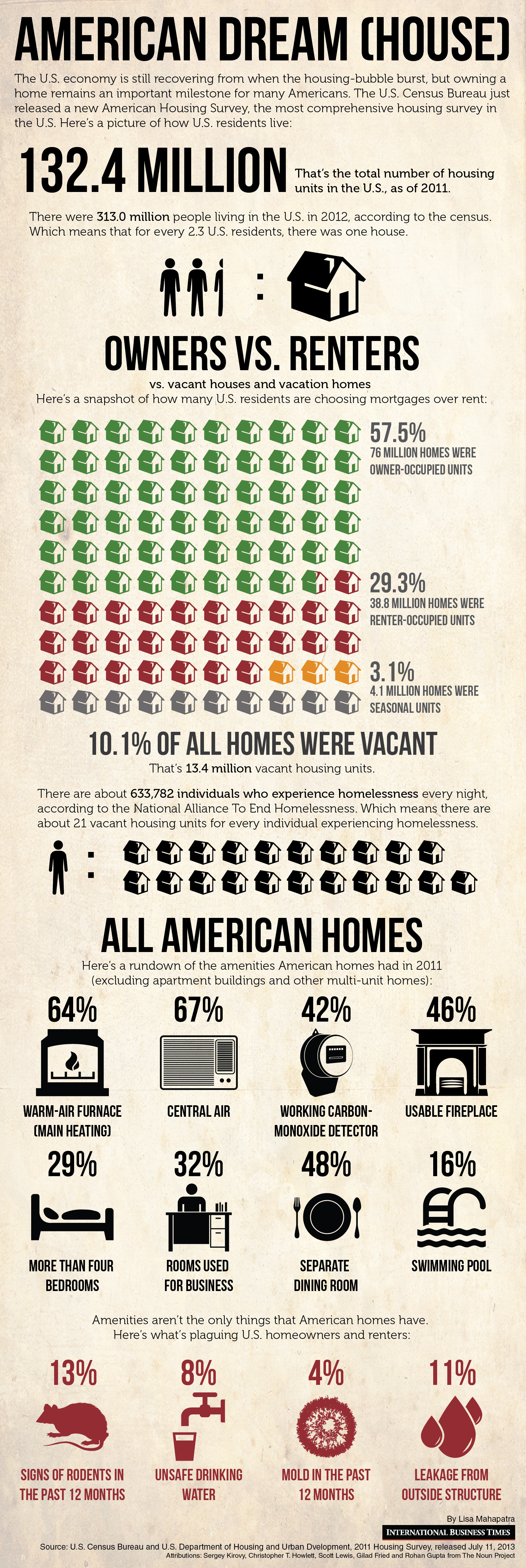 housing american dream