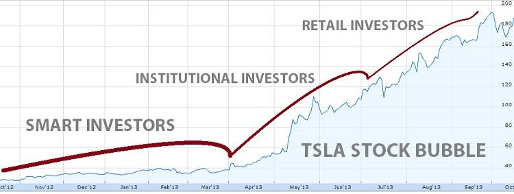 TSLA STOCK BUBBLE