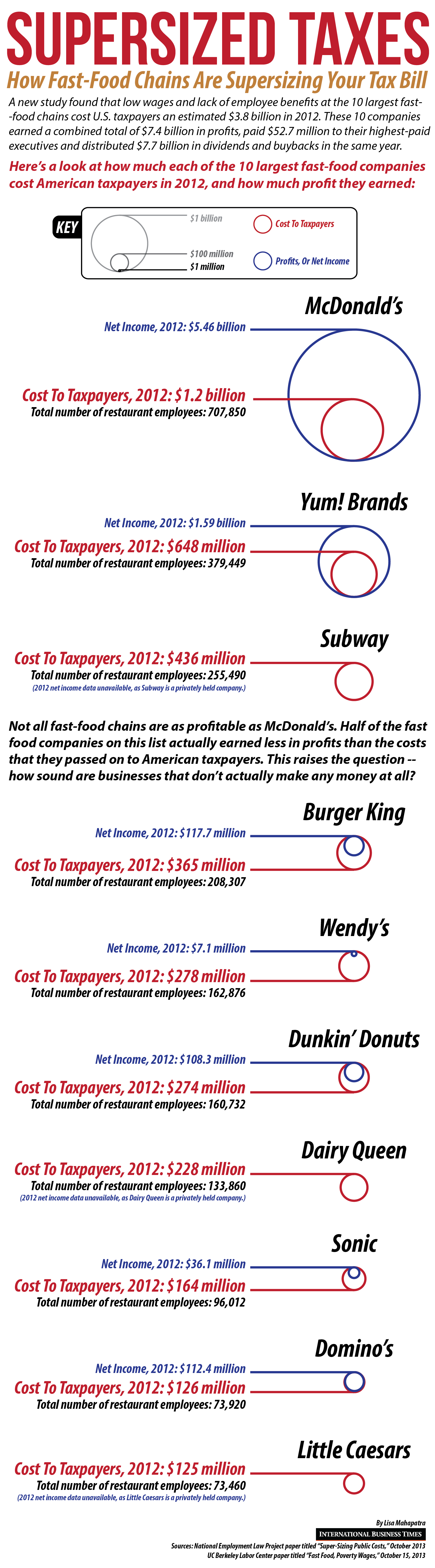 fast food cost to taxpayers-01