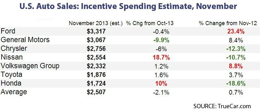 Incentive Spending