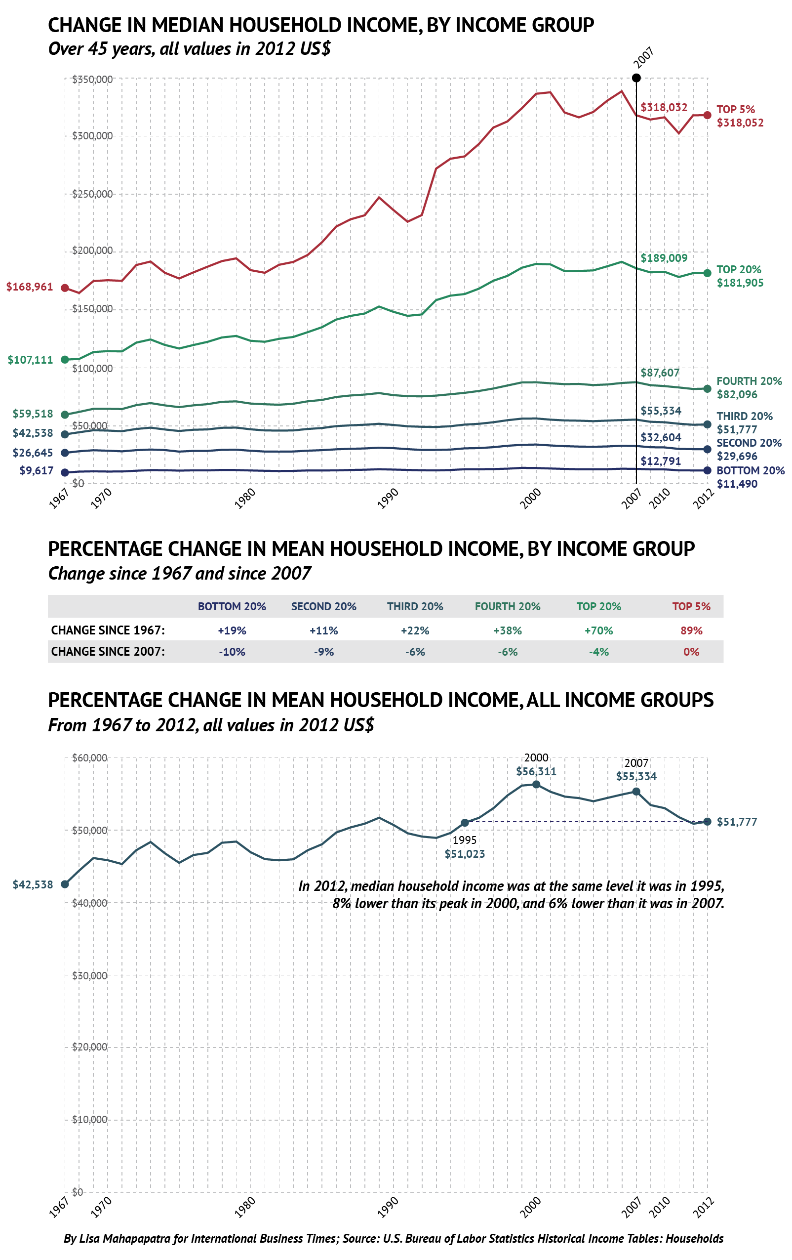 median household income-01