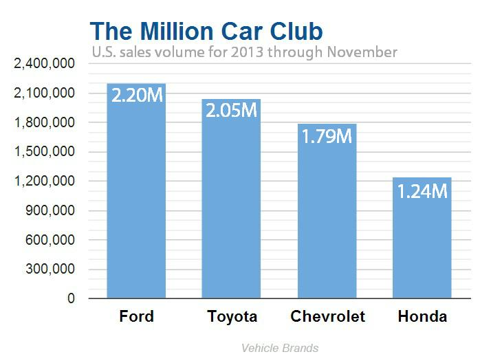 Top Vehicle brands