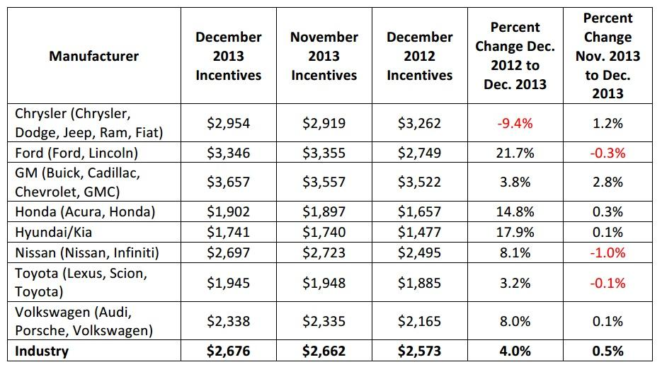 December 2013 automotive Incentive spending