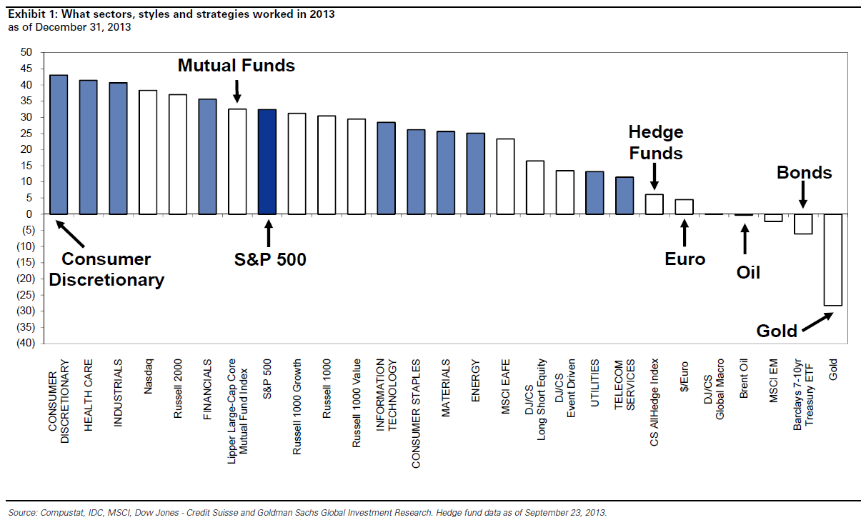 2013 Market Returns, Goldman Sachs Research Note Jan 3, 2014