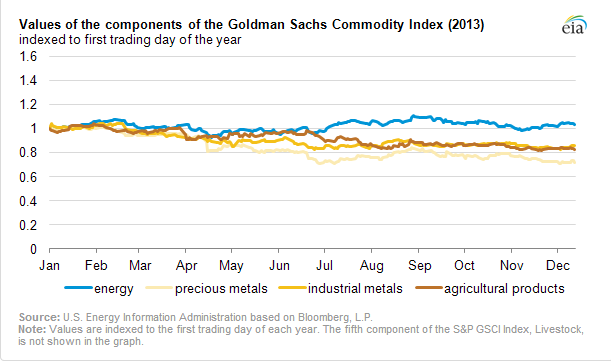 commodity prices diverged