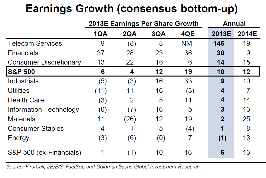 EPS Growth By Sector S&P500, Goldman Sachs Research Jan 5 2014