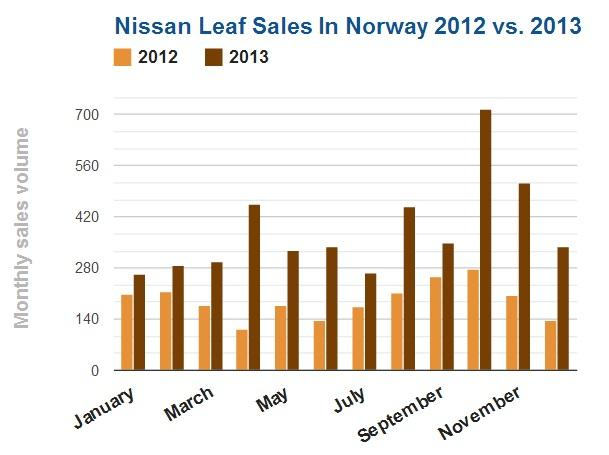 Leaf Sales Norway