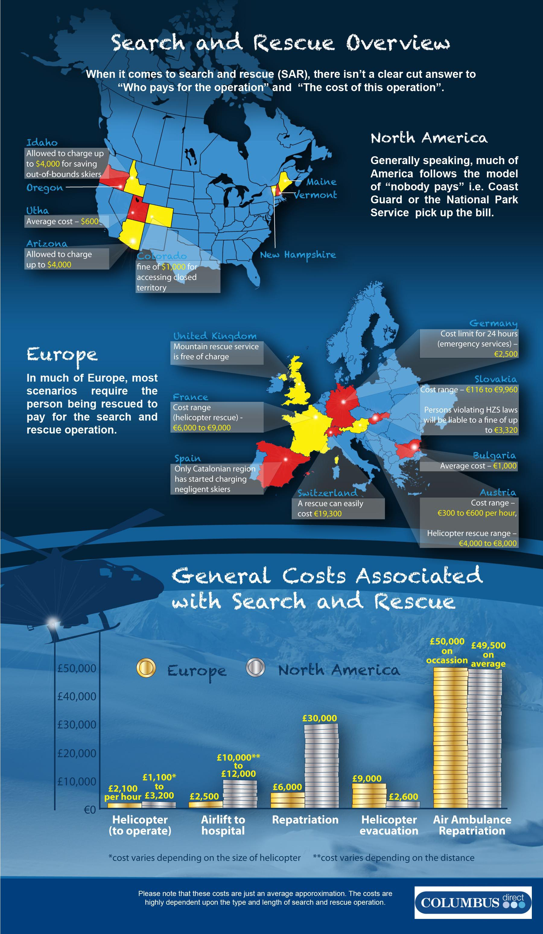 Search and Rescue Costs