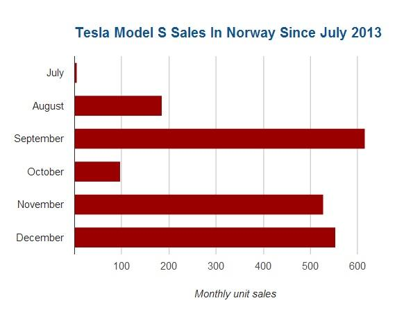 Tesla Sales Norway