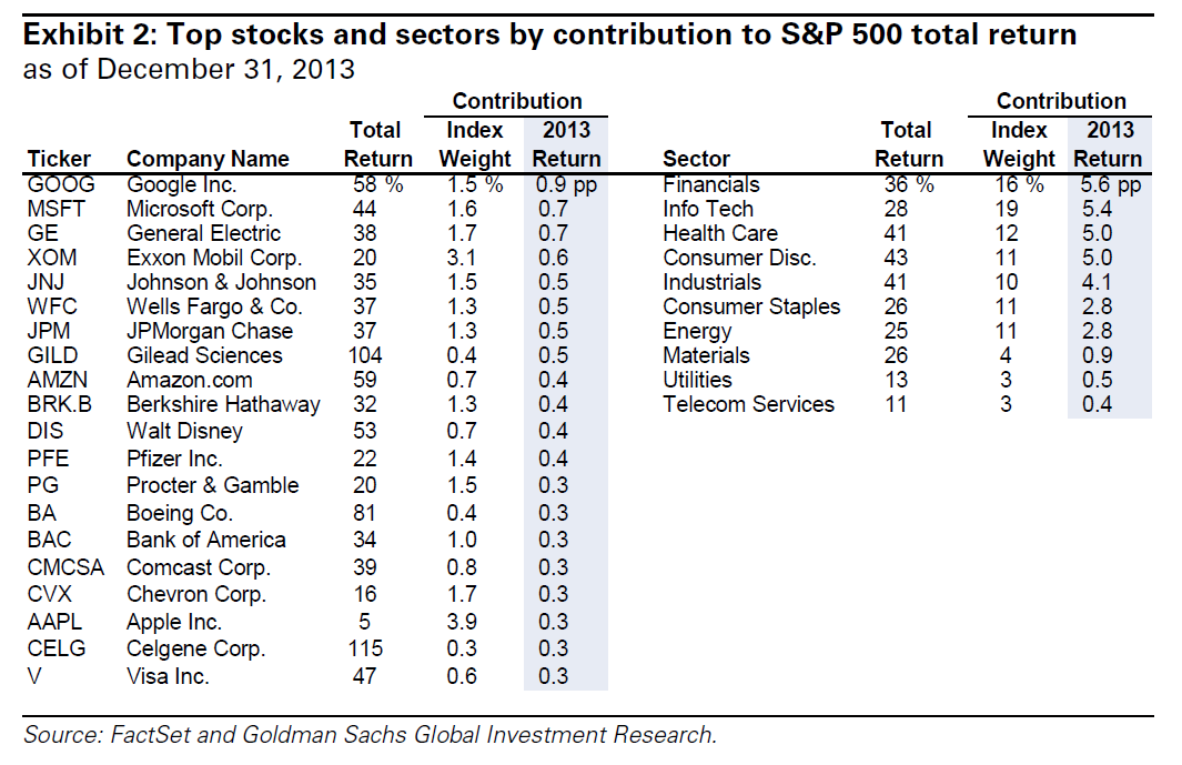 Top Stocks & Sectors By Return for S&P500, Goldman Sachs Research Note Jan 5, 2014