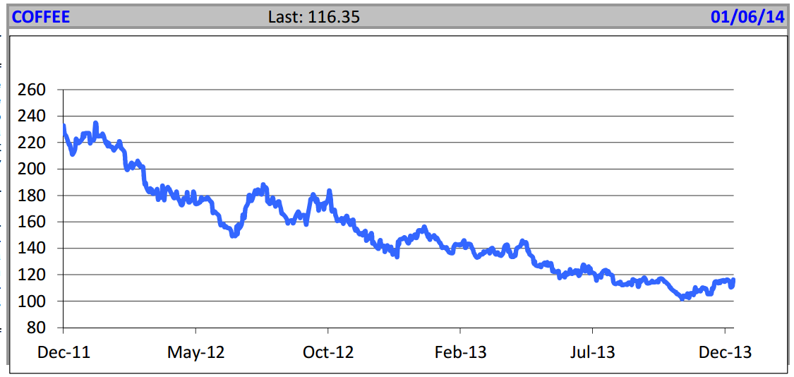 Coffee Prices, December 2011 to December 2013, Edward Meir Commodities Outlook Report Jan 6 2014