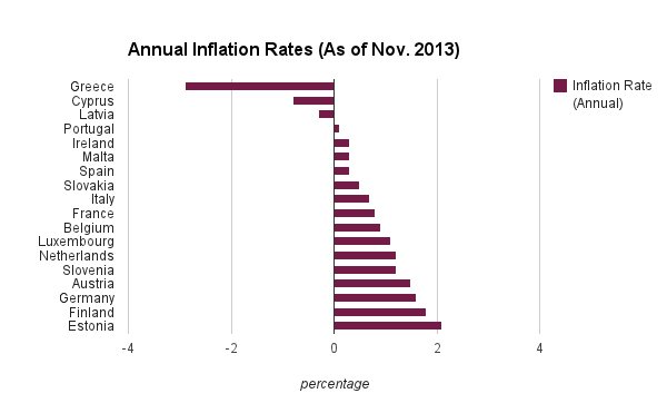 Inflation Rates by Country