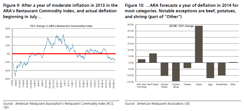 Restaurant Food Inflation and Deflation, UBS Research Jan 7 2014