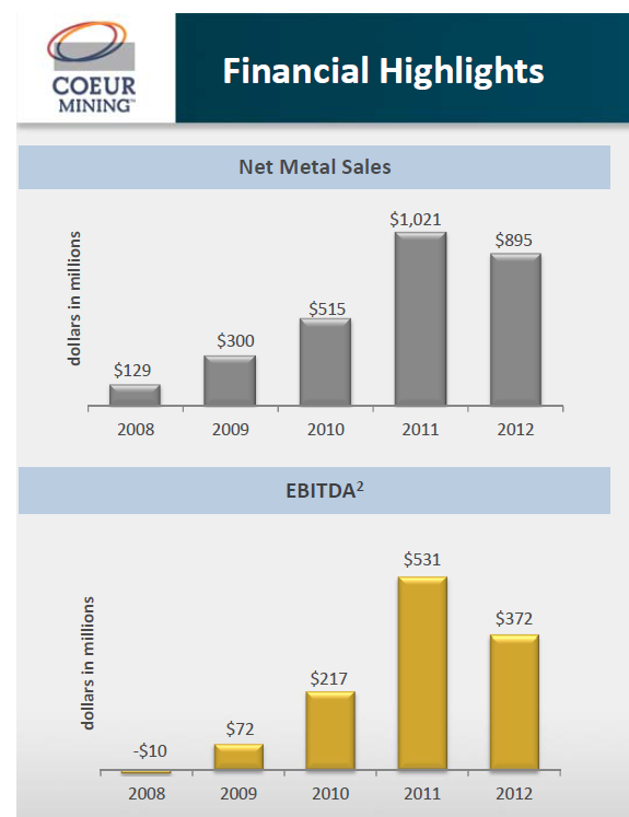 Net Metal Sales and EBITDA For Coeur Mining, Coeur Presentation at JPMorgan Conference Dec