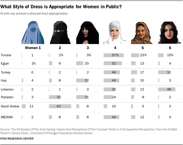 Opinion Of Burqas, Hijabs, Niqabs By Country