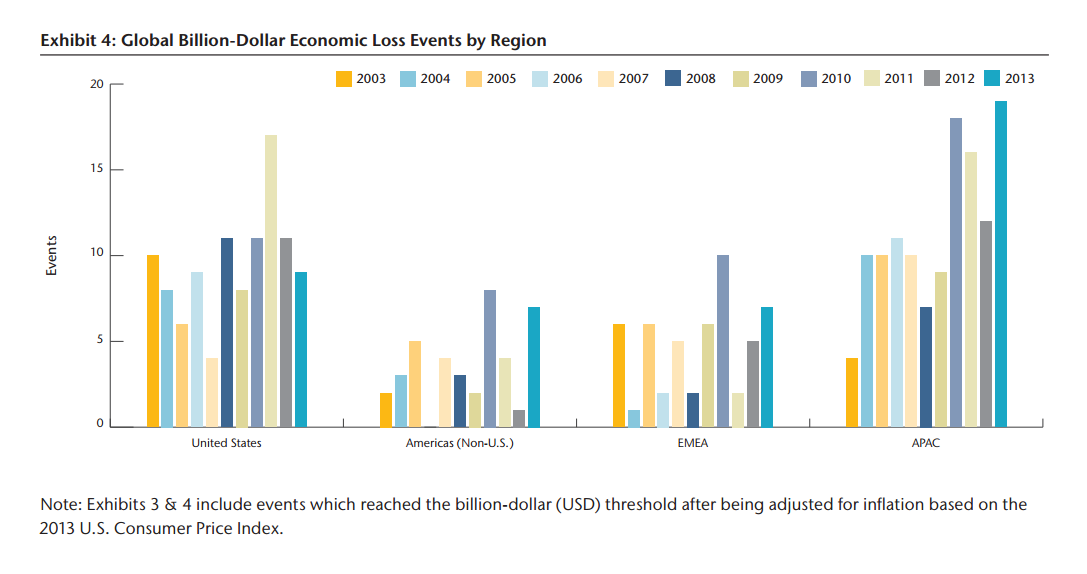 Economic Loss Events by Region