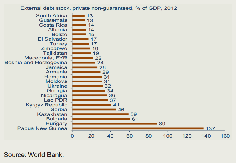 Private Sector External Debt Ratios