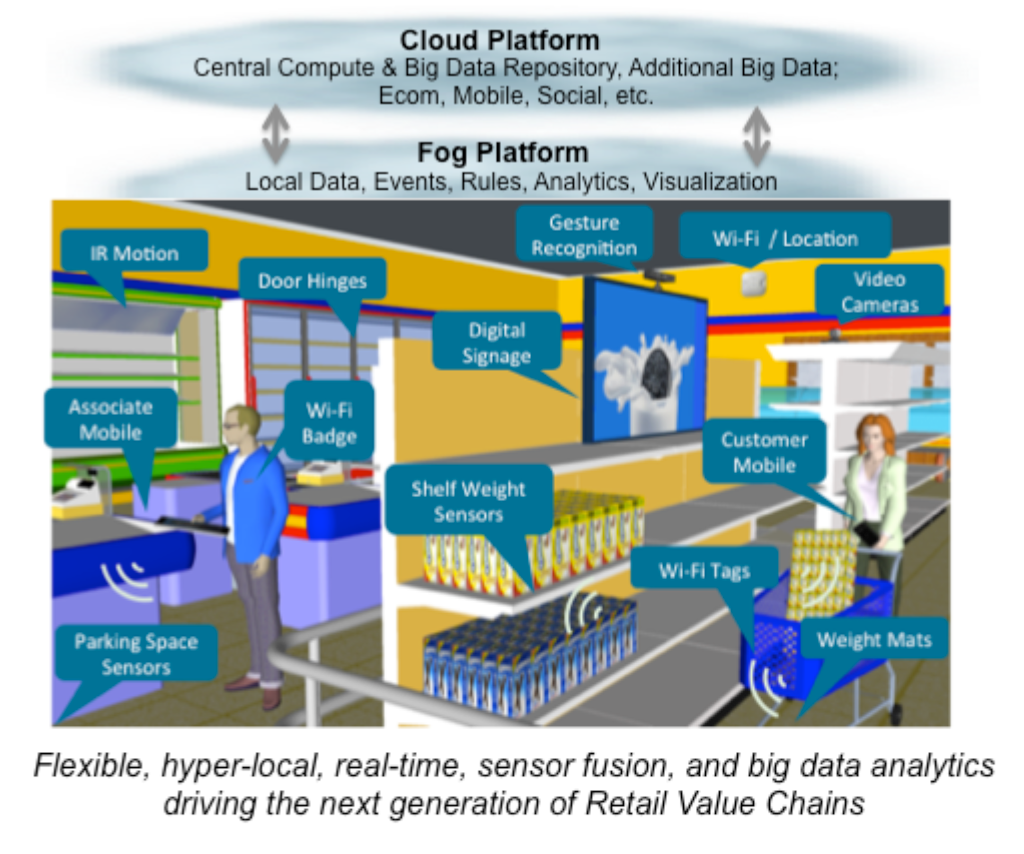 The Digital Retail Store, Cisco NRF Show 2014 Internet Of Things Presentation, Jan 13 2014
